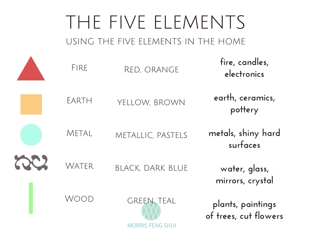 Using the 5 elemets in your home