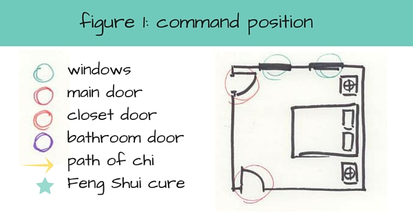 Feng Shui And Bed Placement What Is The Optimal Position For Your Bed Morris Feng Shui